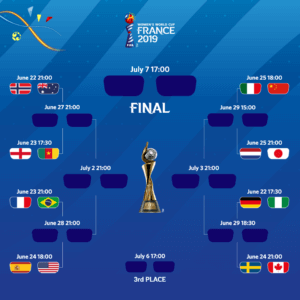 Die Paarungen der Achtelfinale und Knock-Out Phase der Frauenfußball-WM