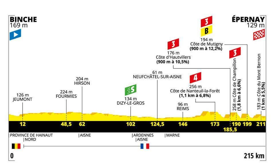 Tour de France, 3. Etappe