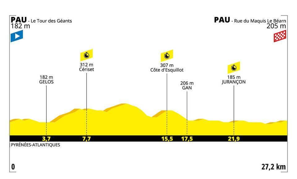 Tour de France, 13. Etappe