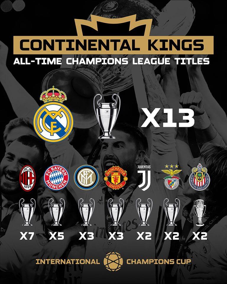ICC-Teilnehmer haben insgesamt 37 kontinentale Auszeichnungen gewonnen.