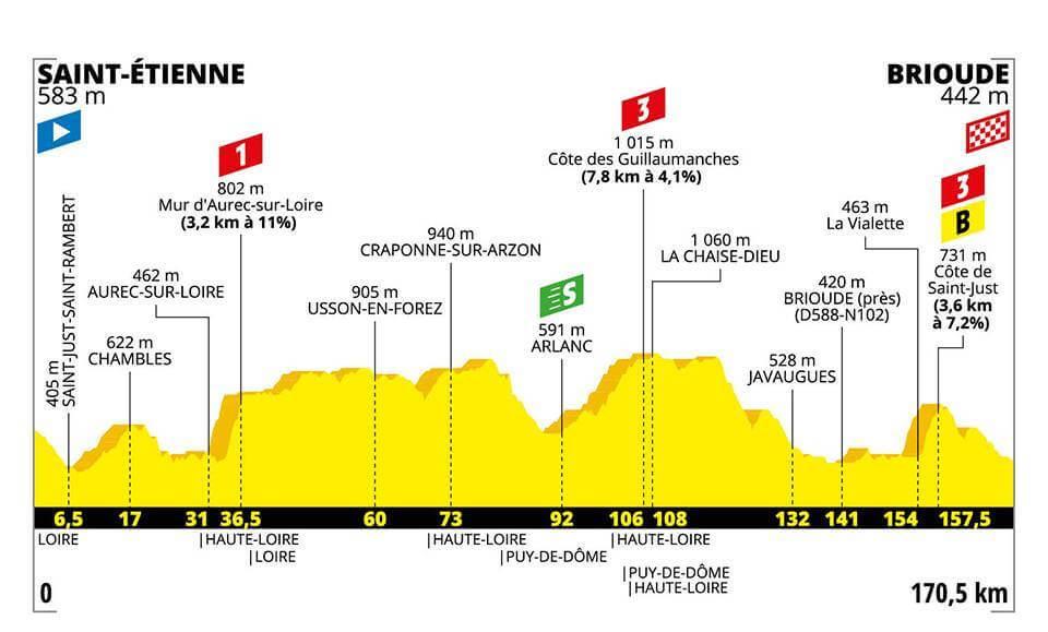 Tour de France, 9. Etappe