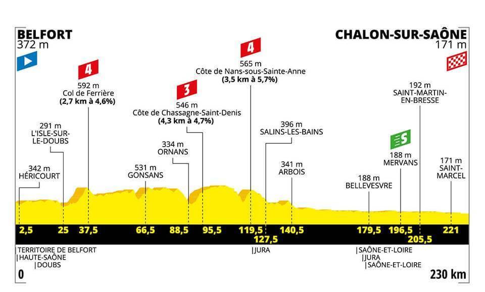 Tour de France, 7. Etappe