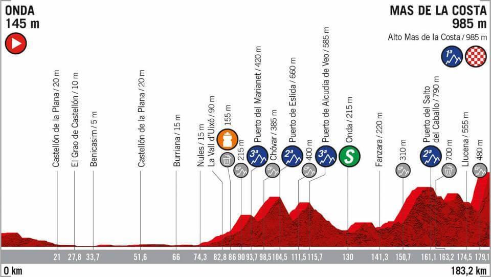 Vuelta a Espana Guide