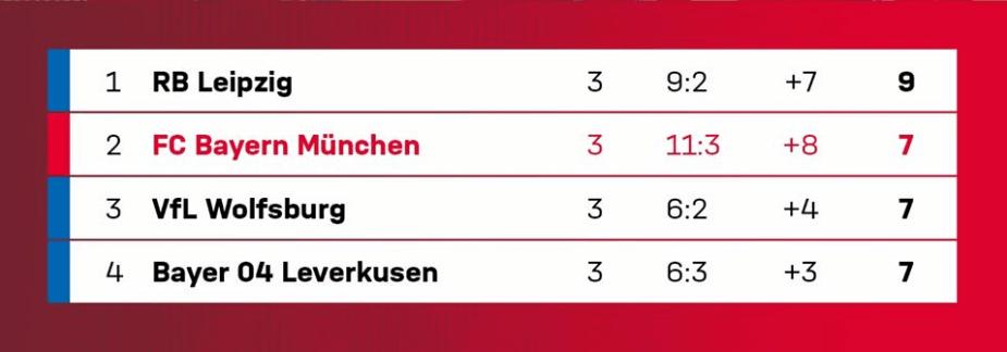FC Bayern zu Gast in Leipzig! UNGLAUBLICHE 12er-Quote auf Auswärtssieg