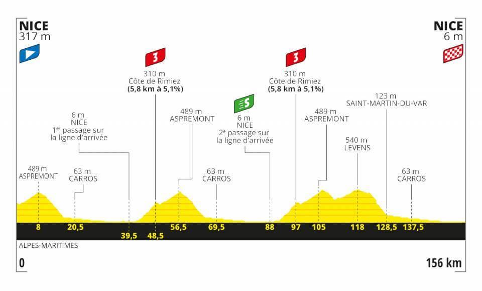 Tour de France, 1. Etappe