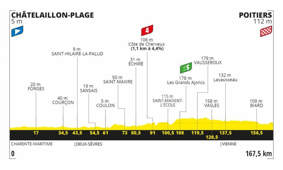 Tour de France, 11. Etappe
