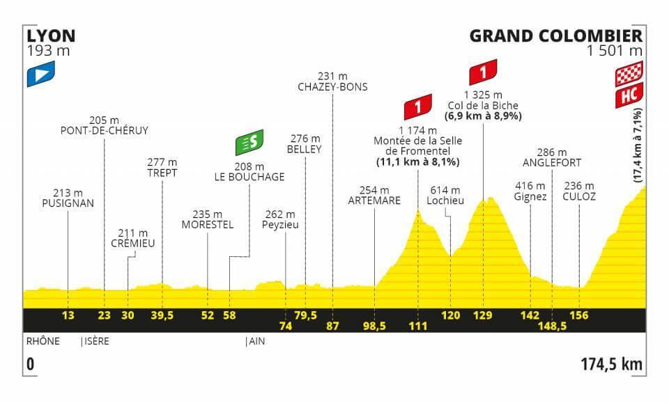Tour de France, 15. Etappe