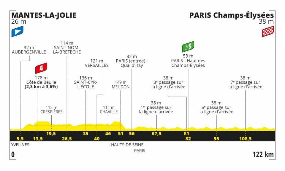 Tour de France, letzte Etappe